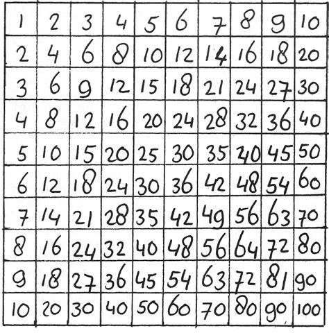 alle tafels van 1 tot 10 tafels van vermenigvuldiging vrijeschool