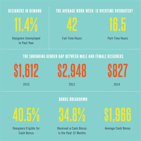in house graphic designer salary survey says graphic design salary up