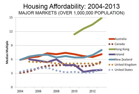 Housing Ratio by House Price Income Ratios By Demographic Macrobusiness