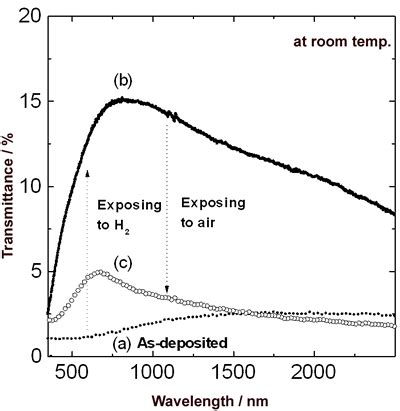 hydrogen at room temperature optically readable hydrogen sensor using pd y layered thin