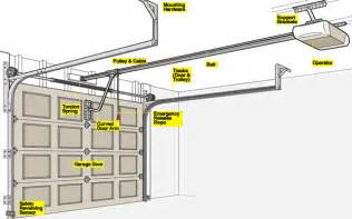 how to install a garage door opener rc garage door