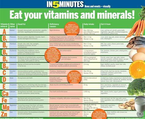 herbal supplement chart related keywords herbal supplement chart long tail keywords keywordsking vitamins minerals chart supplementsguide gt gt get more