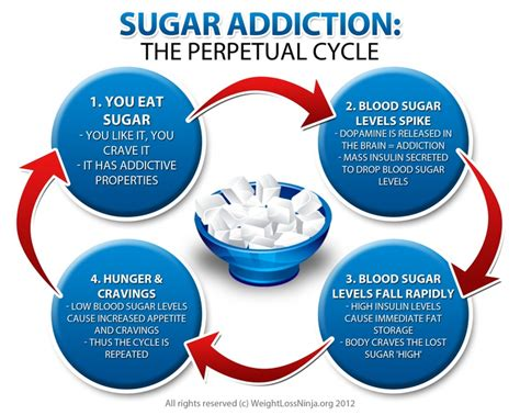 Detox On The About Cancer Series by Sugar Addiction Quotes Quotesgram