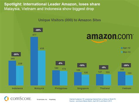 amazon market is amazon losing market share to lazada in sea ecinsider