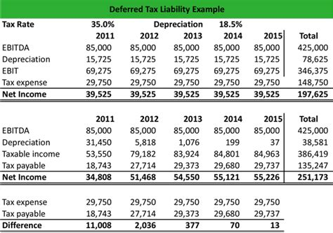 Deferred Tax Calculation Spreadsheet by What Is A Deferred Tax Liability Dtl Definition