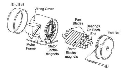 induction motor construction pdf basic induction motor construction abb low voltage drives electrical projects