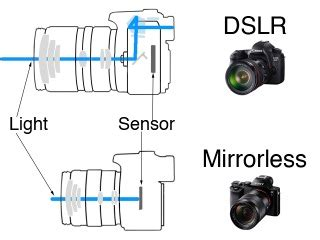 why you should hold off on mirrorless interchangeable lens