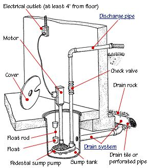 sump installation diagram how to install or replace a sump hometips