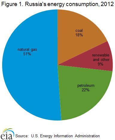 eia: russia market overview, energy news, energy, bunker