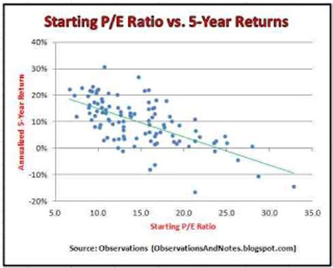 observations: the impact of starting p/e ratio on 5 year