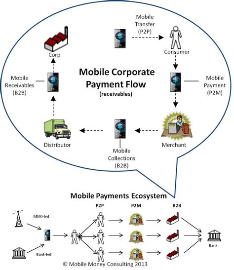 mobile payment ecosystem how it works mobile money consulting