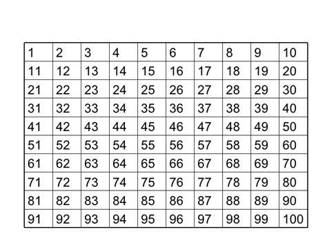pattern rule for 1 3 6 10 100 pattern