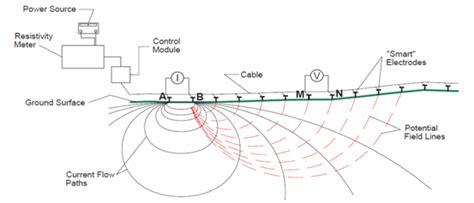 manfaat layout peta cara kerja geolistrik dan manfaat eksplorasinya dalam