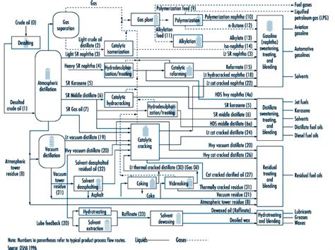 petrochemical flowchart overview of refinery processes linkedin