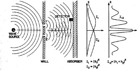 interference pattern theory diffraction from two slits