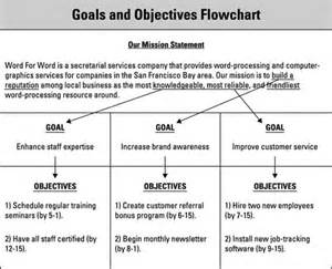 set goals and objectives in your business plan dummies
