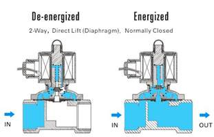 solenoid valves 101 the basics trimantec