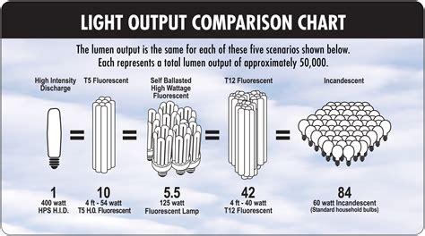 metal halide l cross reference chart led watt conversion light replacement guide idavidmcallen