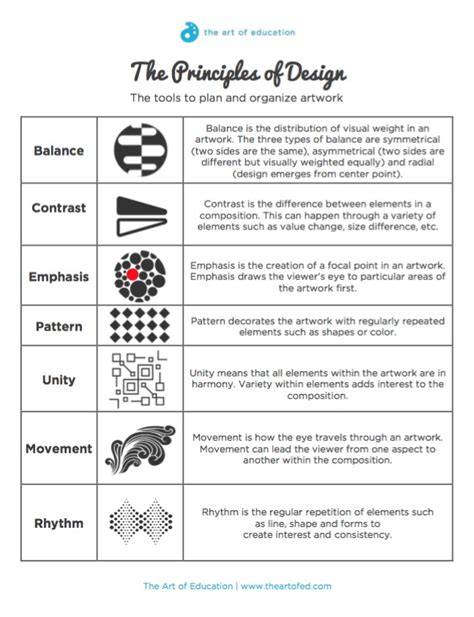 emphatic organizational pattern 3 helpful elements and principles downloads the art of ed