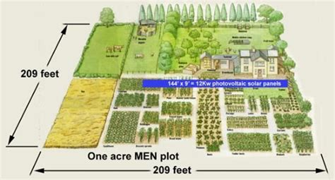 How About 16 Horsepower? | Solar collector, Homesteads and ... 1 Acre Horse Farm Layout