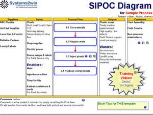 Sipoc Template by Sipoc Driverlayer Search Engine