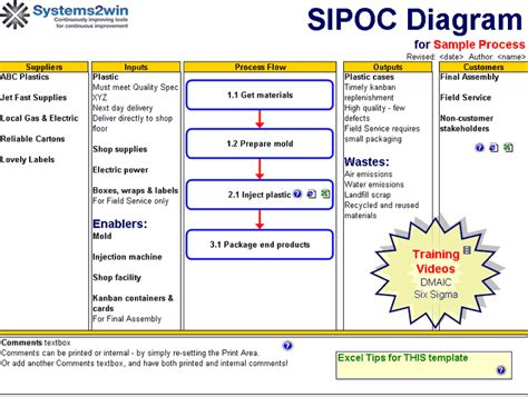 Need An Automation Which Will Create The Data In Sipoc Format Sipoc Templates