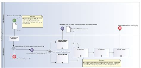 modelio bpmn diagram using process modeling notation to map the buying and selling of complex software solutions a