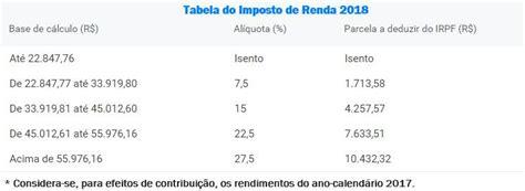 tabela retenco na fonte 2016 tabela de reteno na fonte 2016 tabela imposto de renda