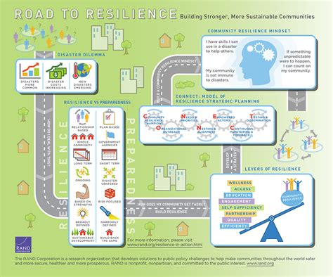 Building Plan Online road to resilience building stronger more sustainable