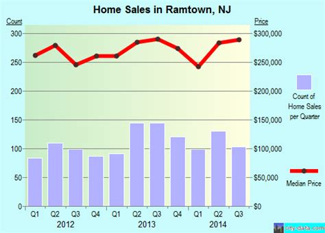 ramtown nj new jersey houses apartments rent
