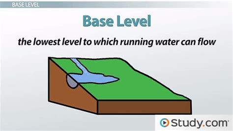 design base meaning base level of a stream definition effect on erosion