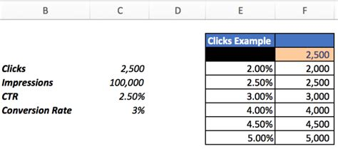 Input Output Table Calculator by How To Utilize Excel Data Tables For Better Projections
