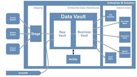 architecture of data warehouse with diagram data vault d 246 rffler partner
