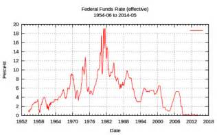 prime rate today s rate the historical rate amp fed funds