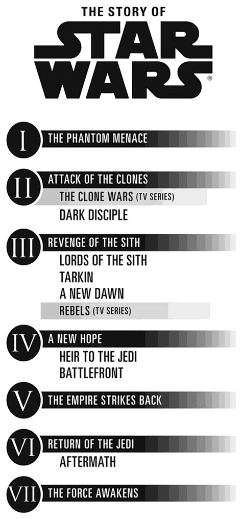 printable star wars novel timeline new star wars infographic reveals updated canon ign