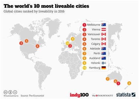 find out where s the most liveable cities in africa the world s 10 most liveable cities