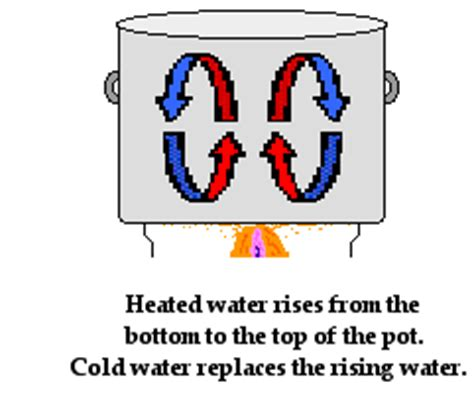 What Is A Heat L Used For by Methods Of Heat Transfer