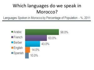 what language do they speak in morocco | do they speak