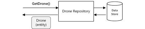 repository pattern service locator api design microsoft docs