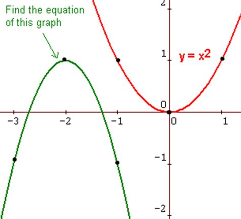 the graph of this equation will be which conic section graphs of functions exercise 4 finding the equation of a