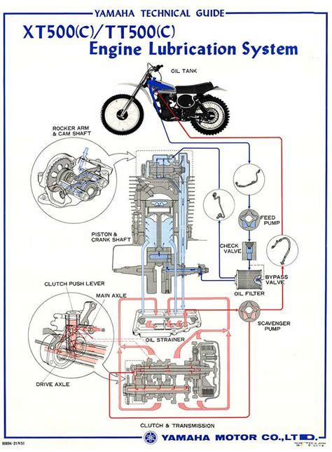 Motorrad Gabel Richtig Einbauen by Das Bucheli Projekt Sr500 Richtig 214 L Wechseln Und Messen