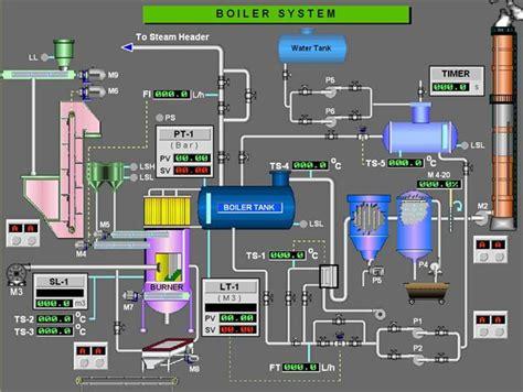 blogs julius el nino sistem kerja boiler