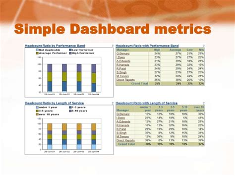 Metrics For Hiring And Managing Employees Hr Dashboard Employee Yearly Performance View Dashboard