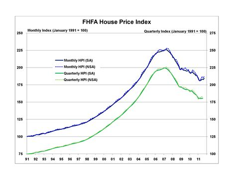 house price index house prices continue to grow with modest gains in the third quarter eye on housing