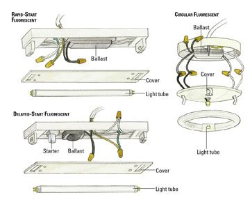 light fixtures fluorescent light fixture repair parts