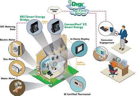 advanced home network design automatedbuildings com article smart phones for the
