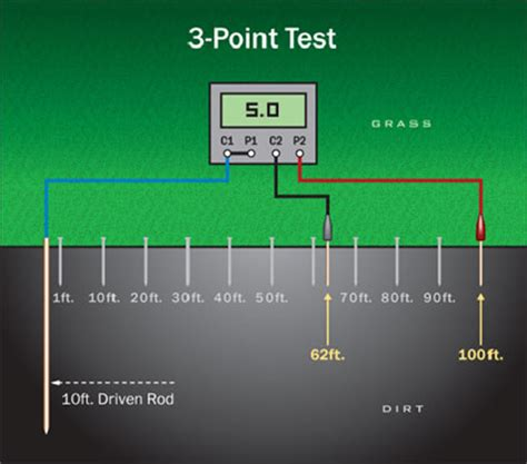 Earth Mat Calculation by How To Do Electrical Grounding System Testing E S Grounding