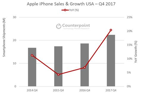 apple x sales apple sells a record 22 million iphones in usa during 4q17