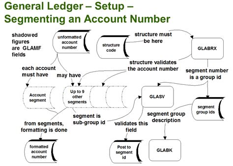 general layout meaning g l account structure in sage 300 erp stephen smith s blog
