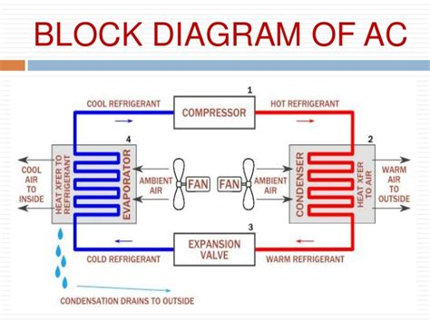 hvac block diagram central ac